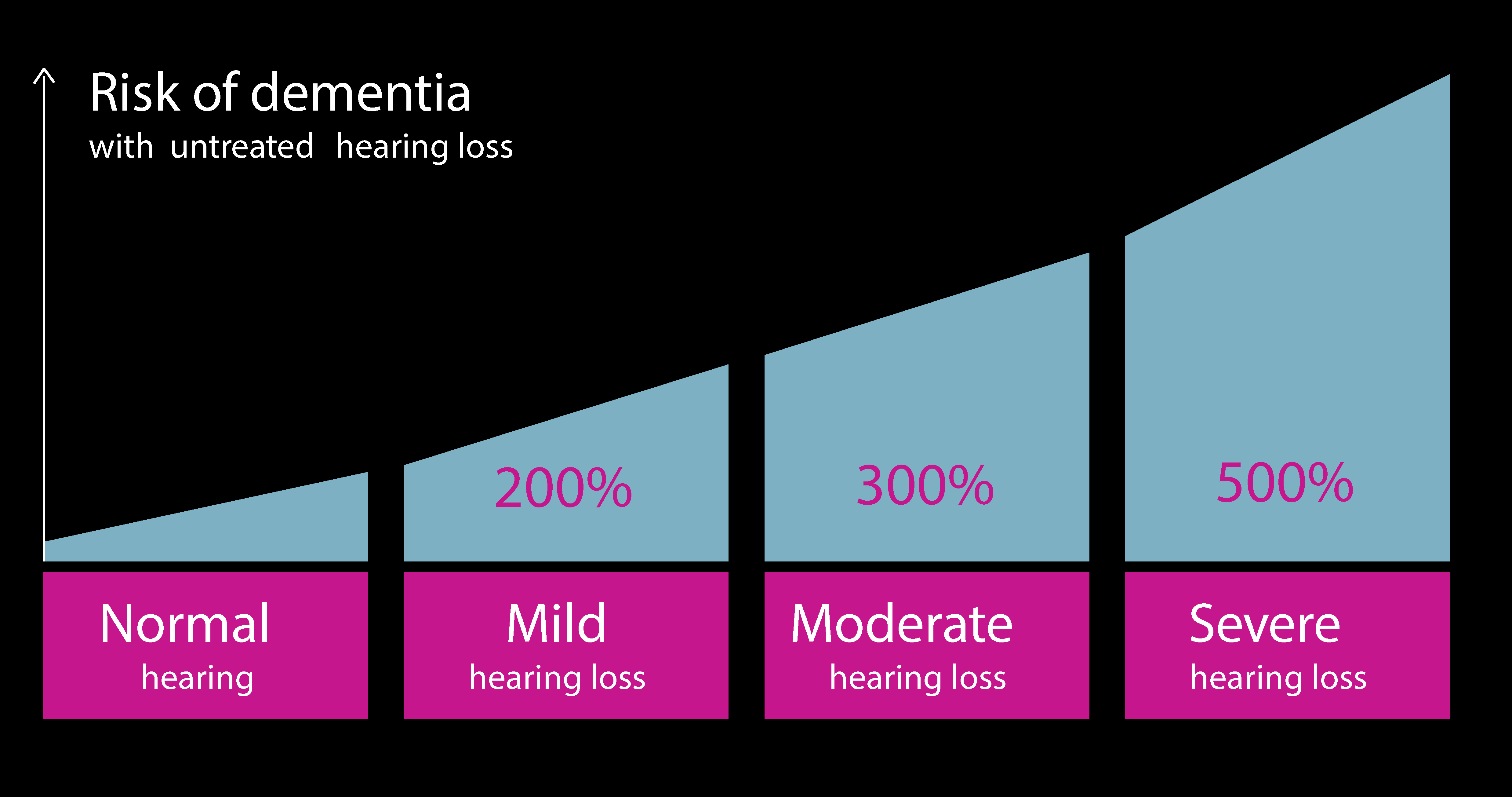 four types of hearing loss compared to dementia risk